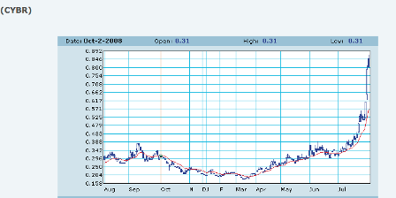 Cyber Bay chart July 31, 2009ver2
